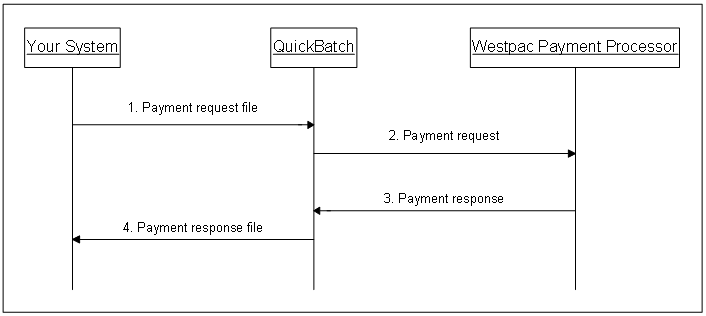 QuickBatch - QuickBatch Technical Implementation Guide
