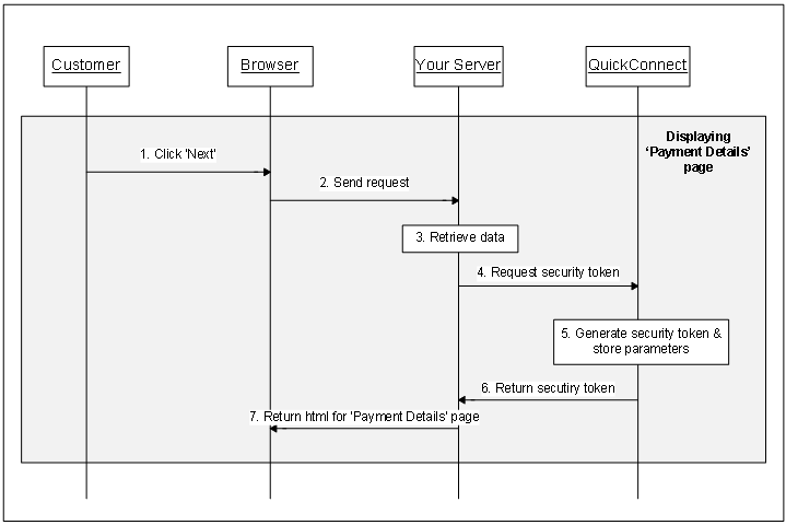 Figure 4 Sequence diagram for displaying the 'Payment Details' page