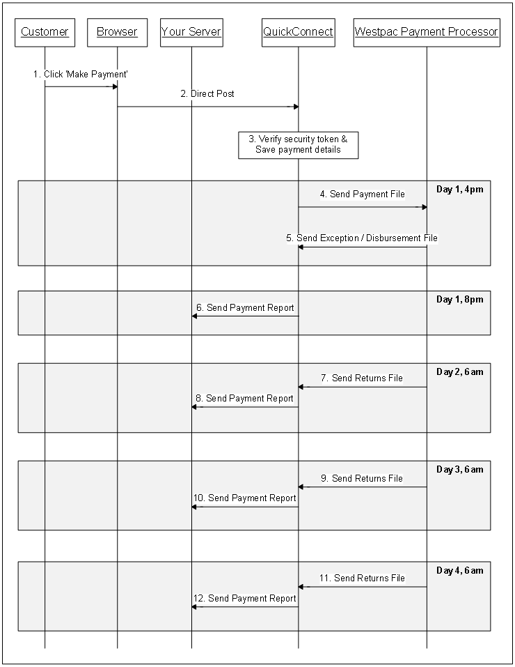 Sequence diagram for bank account payment procedure