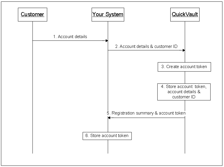 Registering with a QuickVault generated token (for the multiple account model)