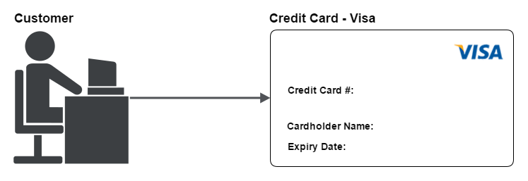 Example of the single account model