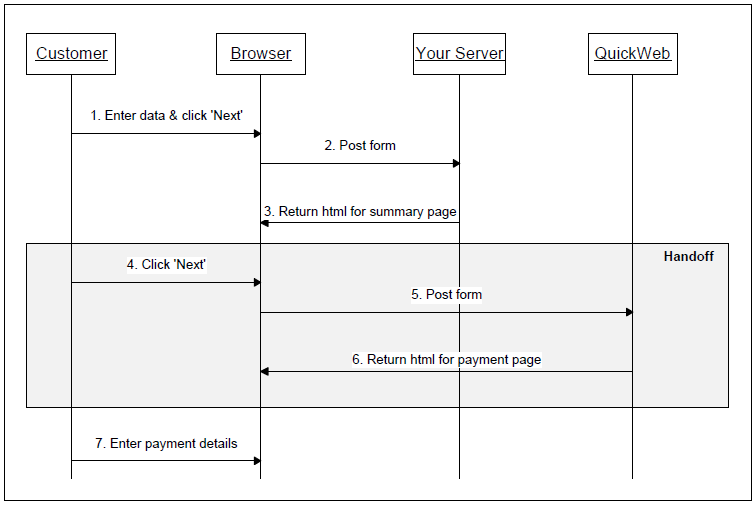 Sequence diagram for handoff using form inputs