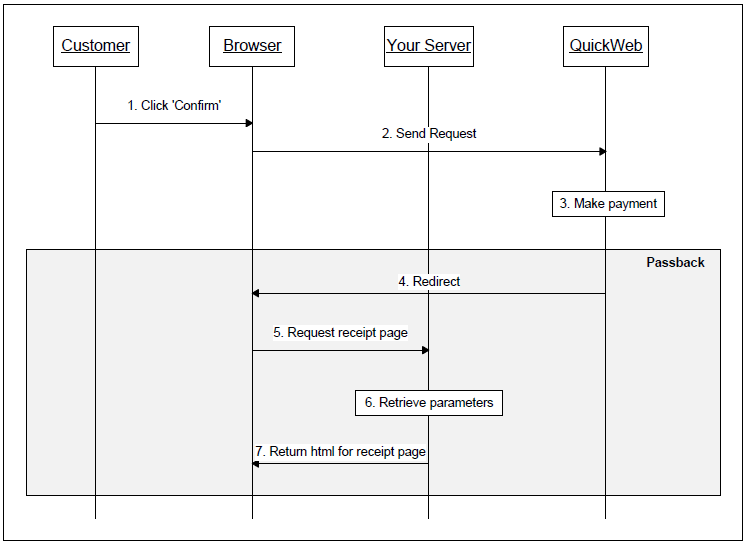 Sequence diagram for the passback using immediate redirect