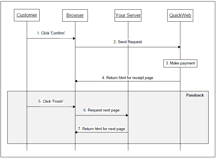 Sequence diagram for the passback via QuickWeb receipt page
